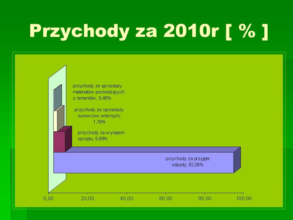 Przychody za 2010r [ % ]